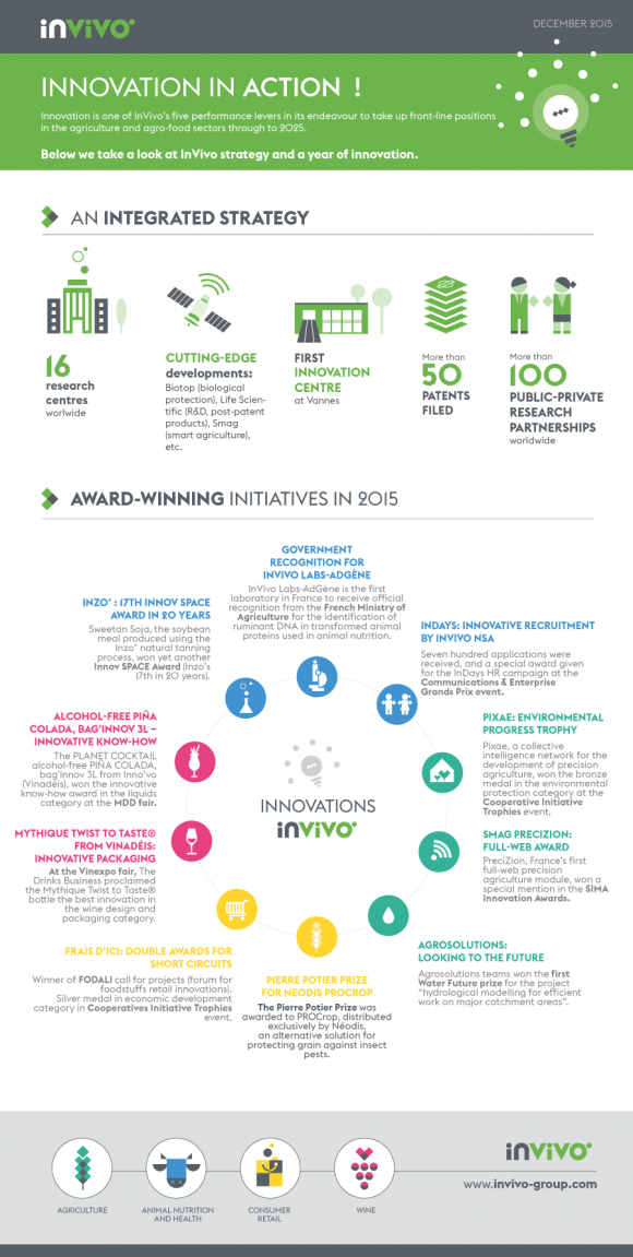 infographie_innovation_invivo-ven.png