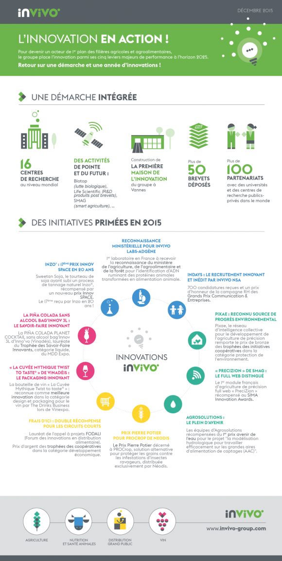 infographie_innovation_invivo.png