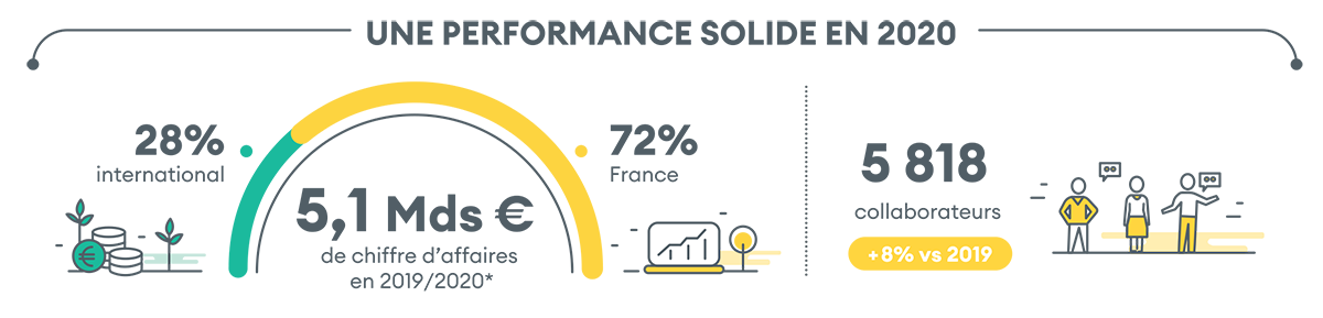 infographie_performance_2020_1.png